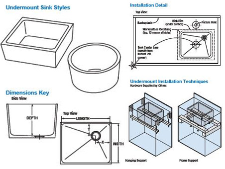 Undermount lab sinks styles